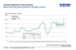 German machine Tool News