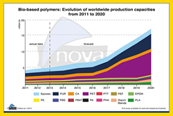 Bio Based Polymer Market Growth