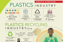 Plastic Recycling Figures 2015