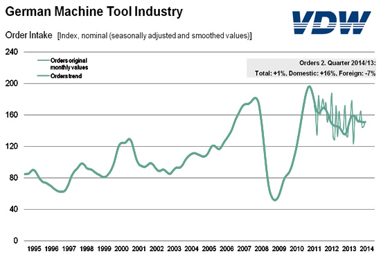 German Manufacturing Tool Industry in China
