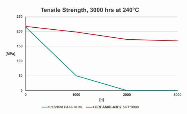 HIGH-HEAT POLYAMIDES Strength Chart