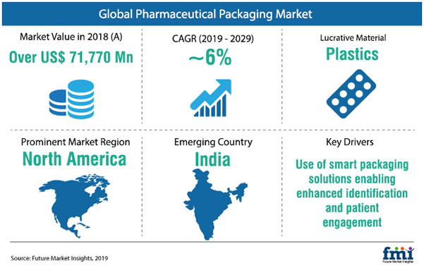 global pharmaceutical packaging trends