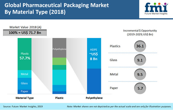 global pharmaceutical packaging market trends