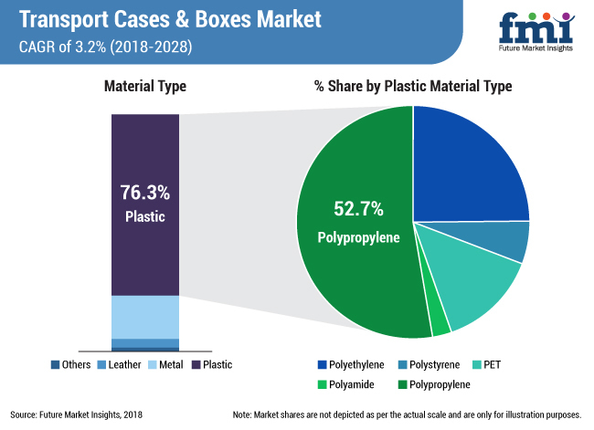 Shift towards Light-Weight Transport Cases & Boxes Gains Momentum as End-Users Focus on Competitive Product Distribution